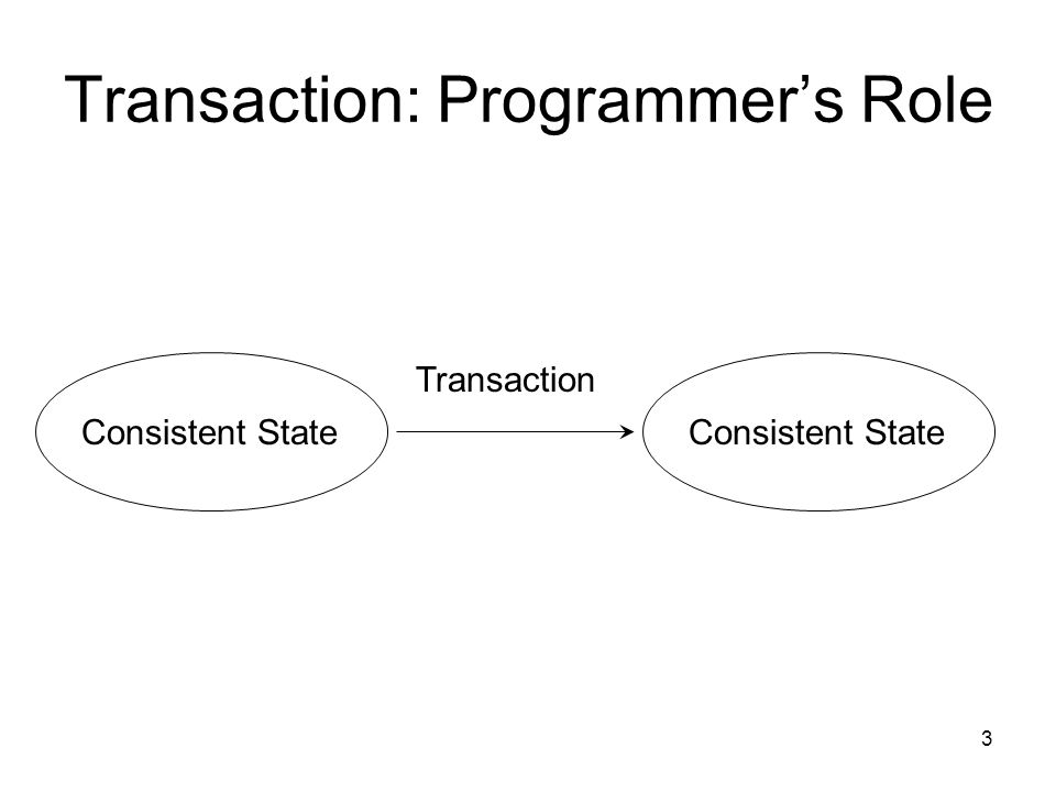 3 Transaction: Programmer's Role Consistent State Transaction