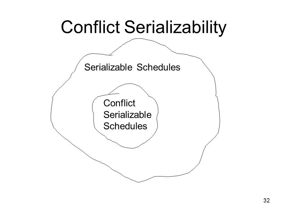 32 Conflict Serializability Serializable Schedules Conflict Serializable Schedules