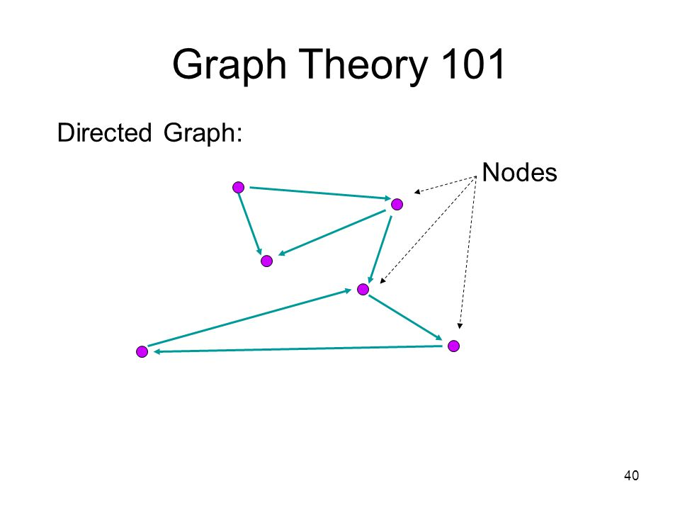 40 Graph Theory 101 Directed Graph: Nodes