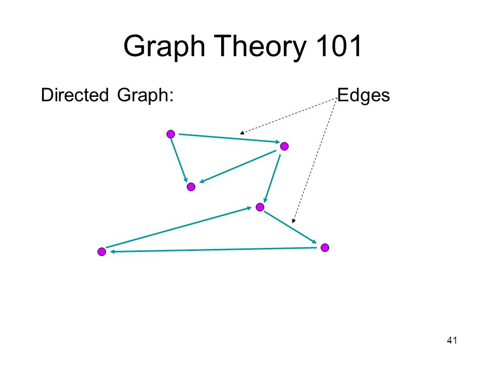 41 Graph Theory 101 Directed Graph:Edges