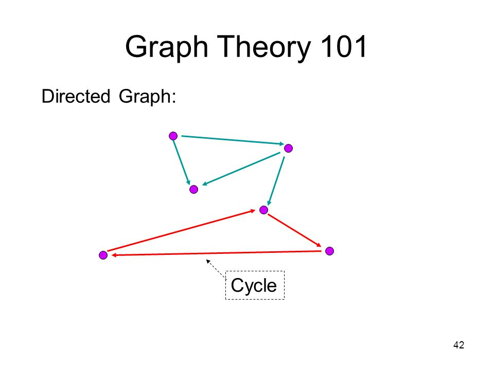 42 Graph Theory 101 Directed Graph: Cycle