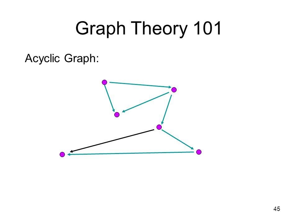 45 Graph Theory 101 Acyclic Graph: