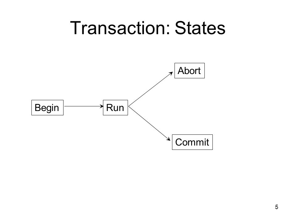 5 Transaction: States BeginRun Abort Commit