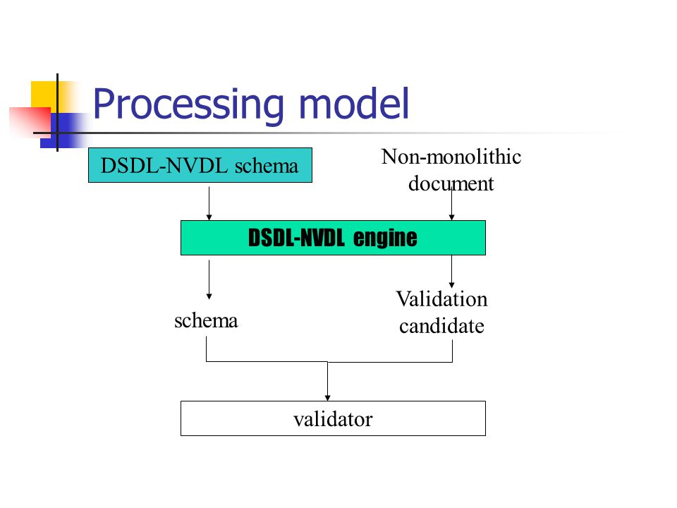 Processing model schema Non-monolithic document Validation candidate validator DSDL-NVDL engine DSDL-NVDL schema