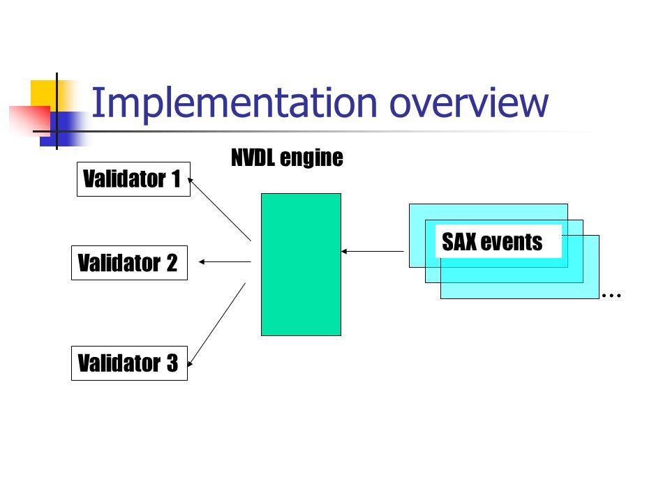 Implementation overview Validator 1 Validator 2 Validator 3 SAX events … NVDL engine