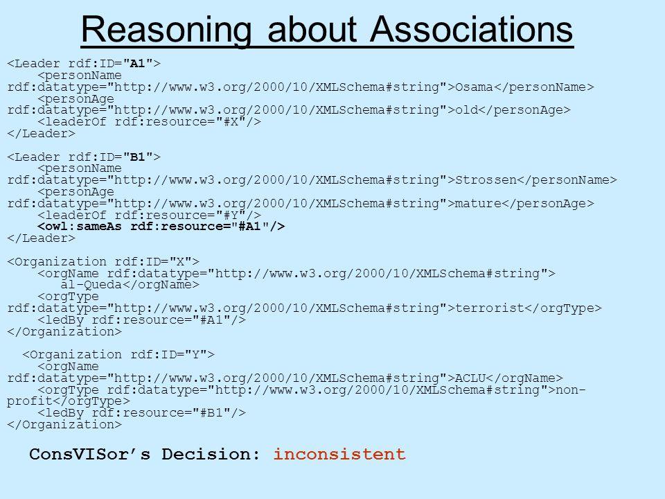 Reasoning about Associations Osama old Strossen mature al-Queda terrorist ACLU non- profit ConsVISor's Decision: inconsistent
