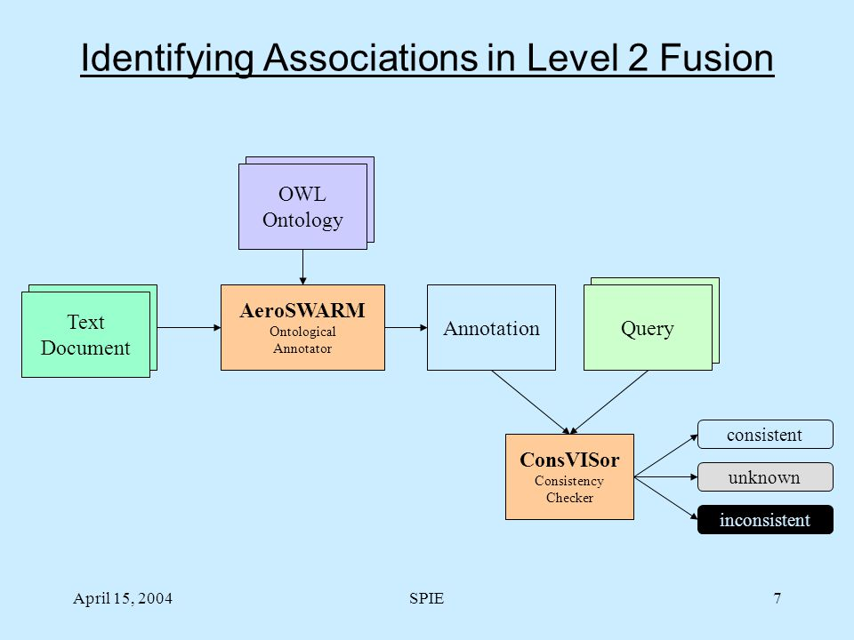 April 15, 2004SPIE7 Identifying Associations in Level 2 Fusion Annotation Ontology OWL Ontology Text Document Query ConsVISor Consistency Checker consistent unknown inconsistent AeroSWARM Ontological Annotator