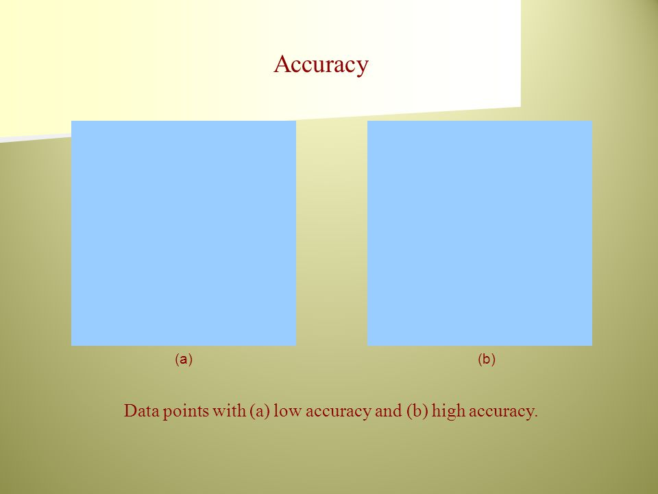 Data points with (a) low accuracy and (b) high accuracy. (a)(b) Accuracy