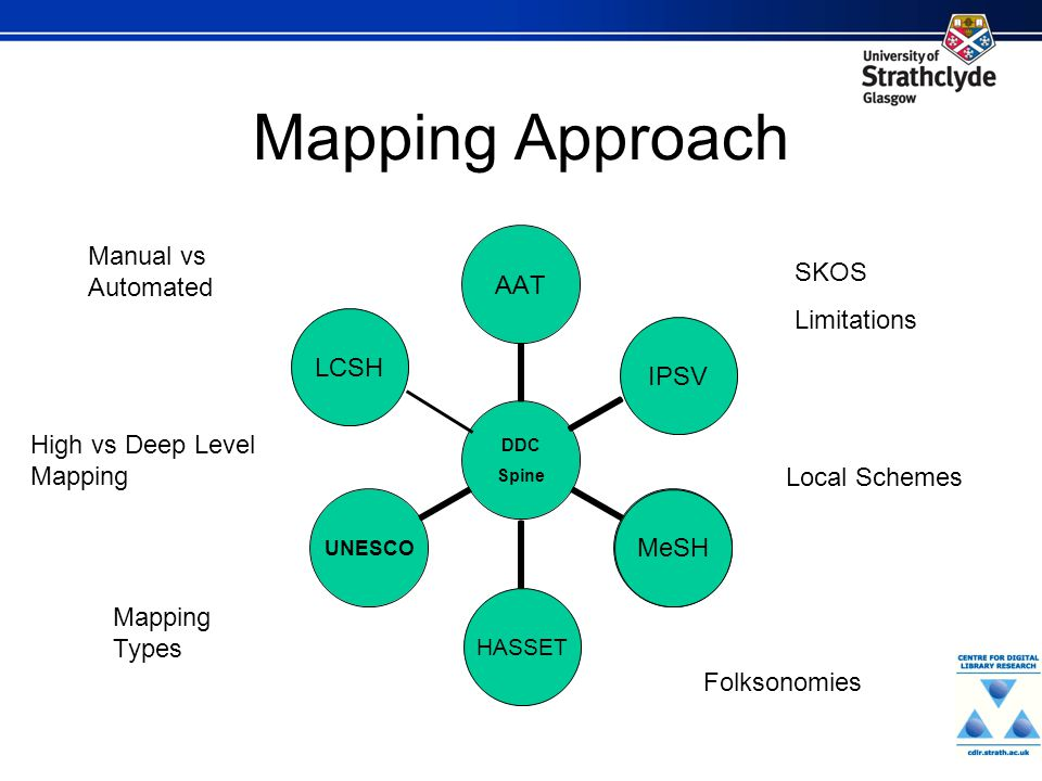 Mapping Approach MeSH HASSET IPSV LCSH Mapping Types SKOS Limitations Manual vs Automated Local Schemes Folksonomies High vs Deep Level Mapping