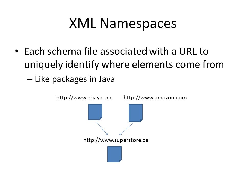 XML Namespaces Each schema file associated with a URL to uniquely identify where elements come from – Like packages in Java http://www.ebay.comhttp://www.amazon.com http://www.superstore.ca