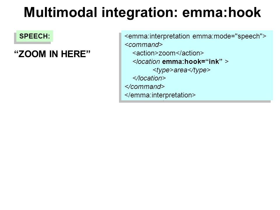 Multimodal integration: emma:hook zoom area zoom area SPEECH: ZOOM IN HERE