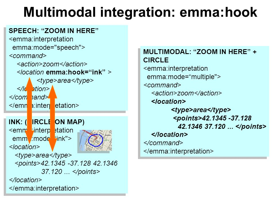 Multimodal integration: emma:hook SPEECH: ZOOM IN HERE zoom area SPEECH: ZOOM IN HERE zoom area INK: (CIRCLE ON MAP) area 42.1345 -37.128 42.1346 37.120...