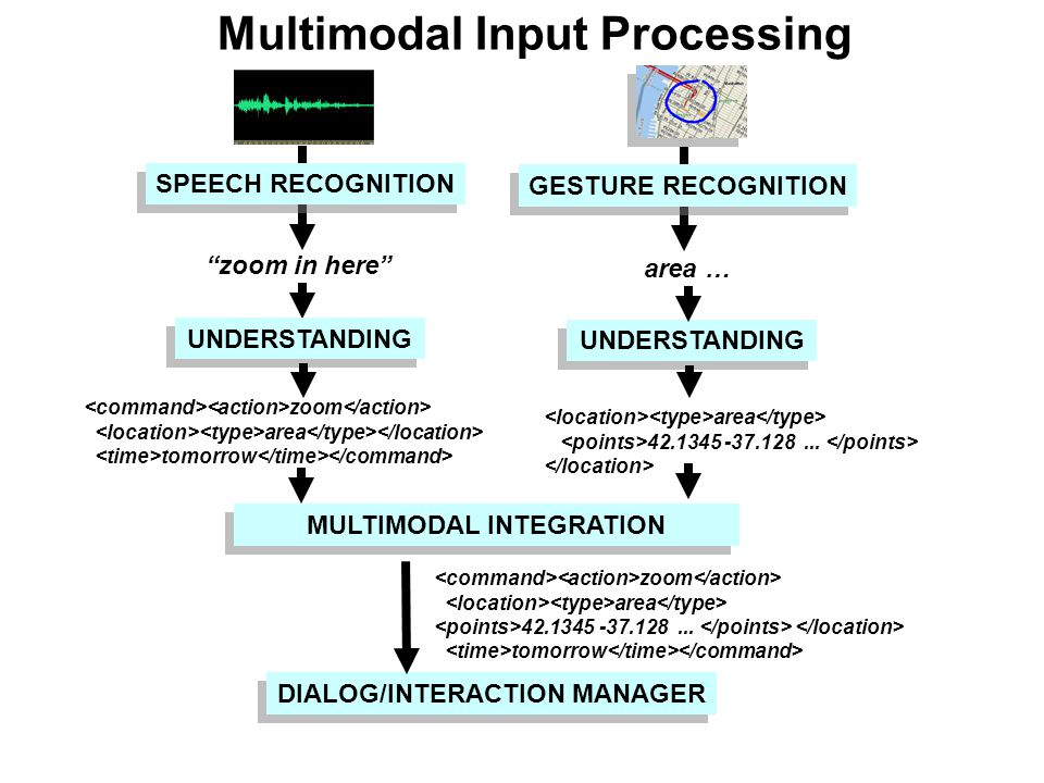 Multimodal Input Processing SPEECH RECOGNITION zoom in here UNDERSTANDING zoom area tomorrow DIALOG/INTERACTION MANAGER MULTIMODAL INTEGRATION GESTURE RECOGNITION area … UNDERSTANDING area 42.1345 -37.128...