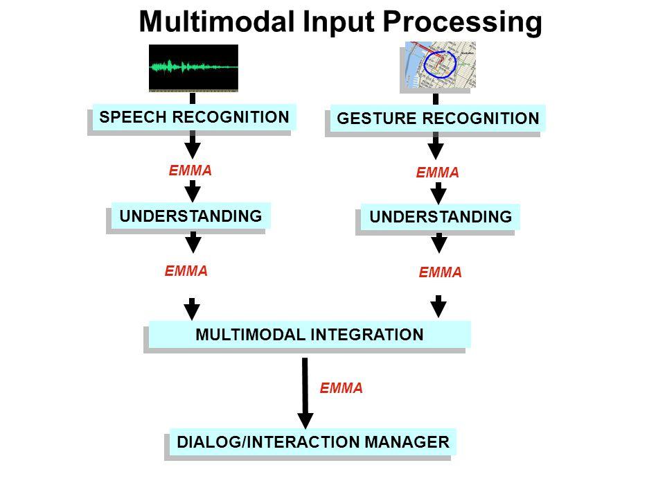 Multimodal Input Processing SPEECH RECOGNITION EMMA UNDERSTANDING EMMA DIALOG/INTERACTION MANAGER MULTIMODAL INTEGRATION GESTURE RECOGNITION EMMA UNDERSTANDING EMMA