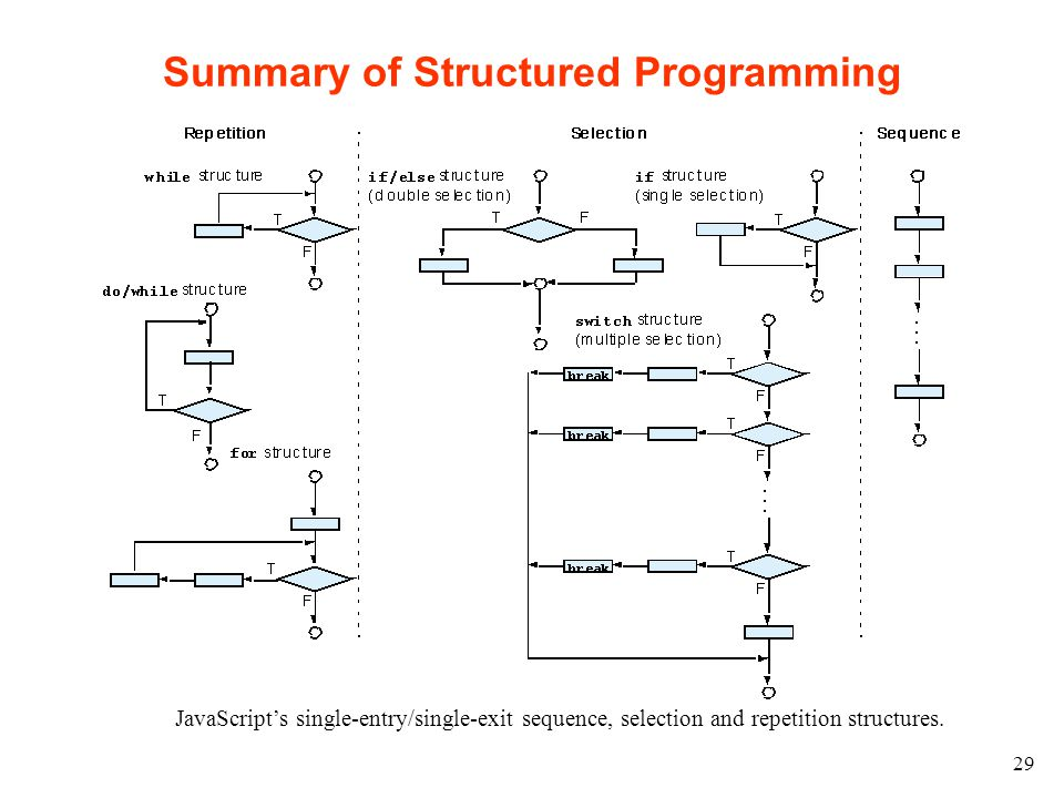 29 Summary of Structured Programming JavaScript's single-entry/single-exit sequence, selection and repetition structures.