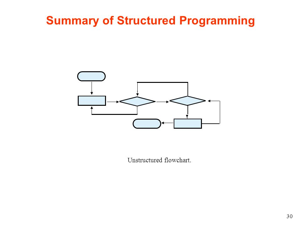 30 Summary of Structured Programming Unstructured flowchart.