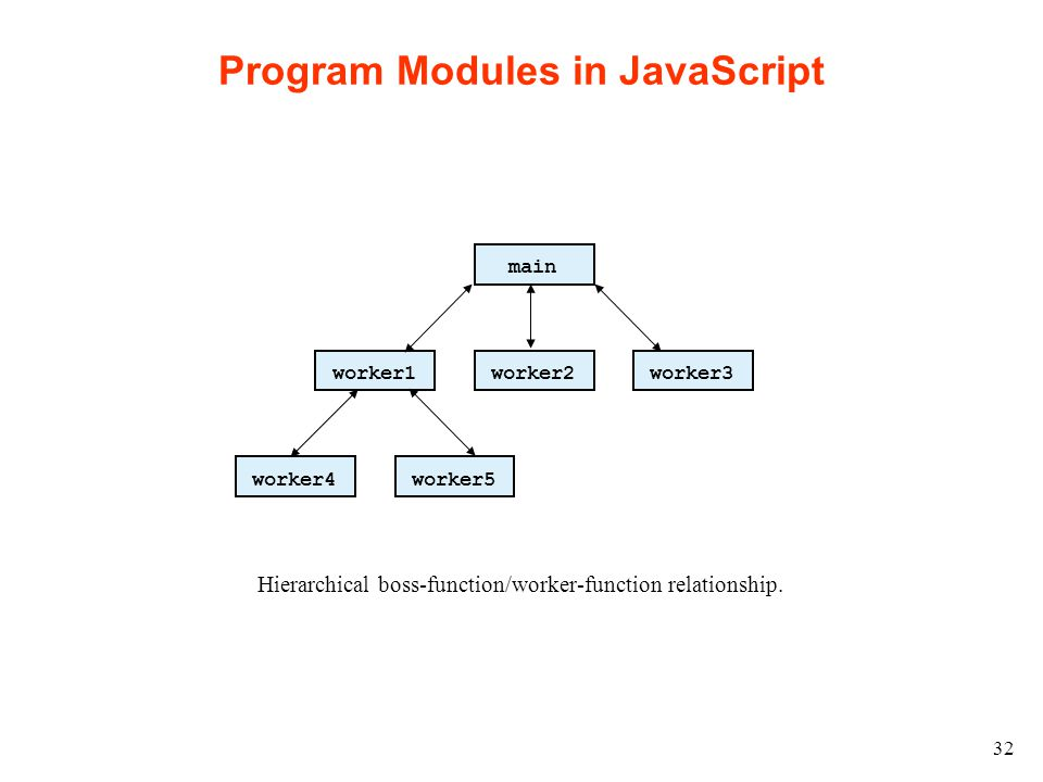 32 Program Modules in JavaScript main worker1worker2worker3 worker4worker5 Hierarchical boss-function/worker-function relationship.