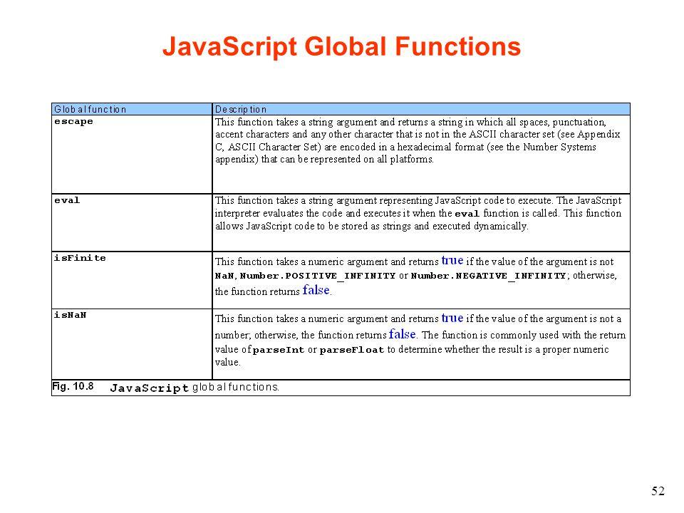 52 JavaScript Global Functions