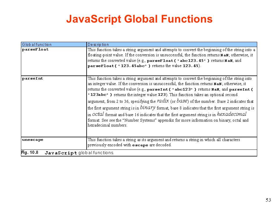53 JavaScript Global Functions