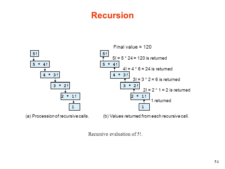54 Recursion 5! 5 * 4! 4 * 3! 3 * 2! 2 * 1! 1 5! 5 * 4! 4 * 3! 3 * 2! 2 * 1! 1 (a) Procession of recursive calls.(b) Values returned from each recursi