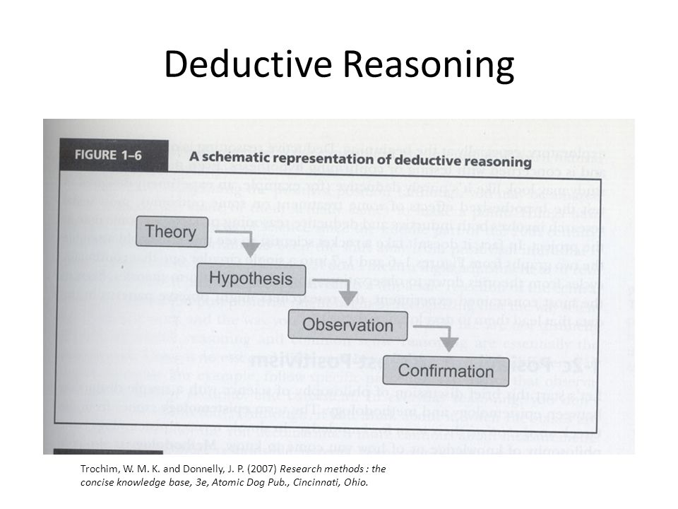 Deductive Reasoning Trochim, W. M. K. and Donnelly, J.