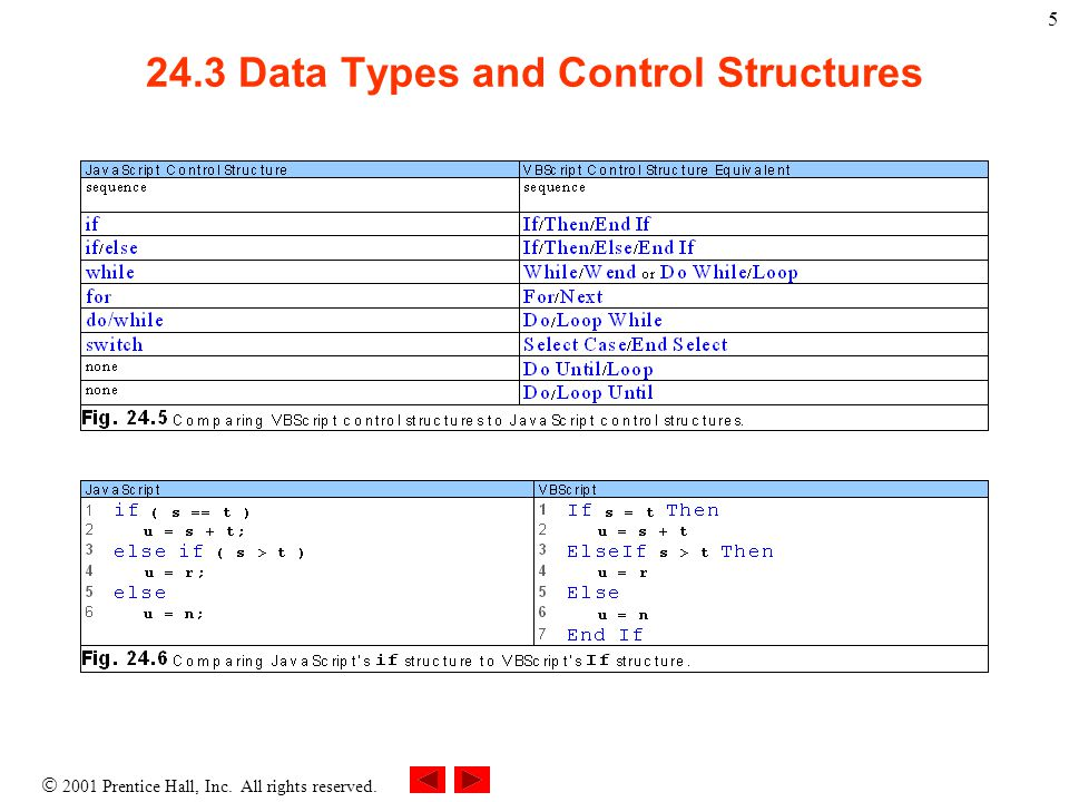  2001 Prentice Hall, Inc. All rights reserved. 5 24.3 Data Types and Control Structures