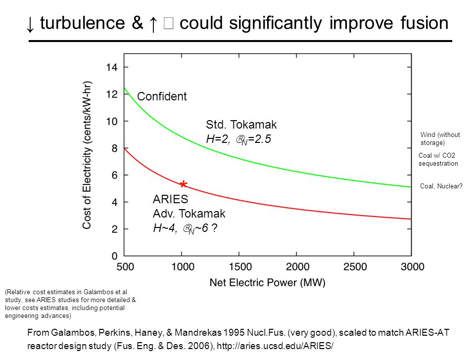 ↓ turbulence & ↑  could significantly improve fusion From Galambos, Perkins, Haney, & Mandrekas 1995 Nucl.Fus.
