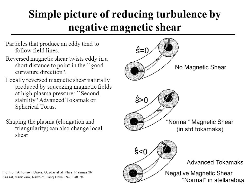 Simple picture of reducing turbulence by negative magnetic shear Particles that produce an eddy tend to follow field lines.