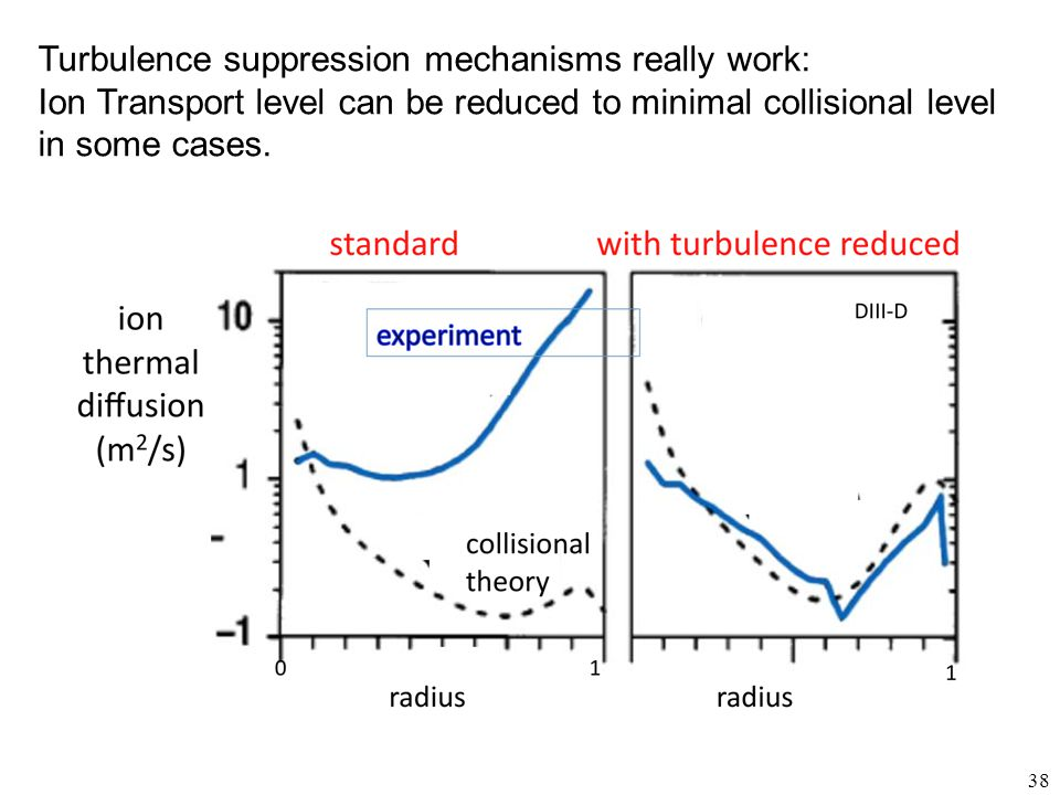 Turbulence suppression mechanisms really work: Ion Transport level can be reduced to minimal collisional level in some cases.