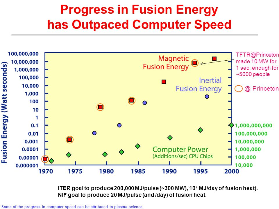 Progress in Fusion Energy has Outpaced Computer Speed Some of the progress in computer speed can be attributed to plasma science.