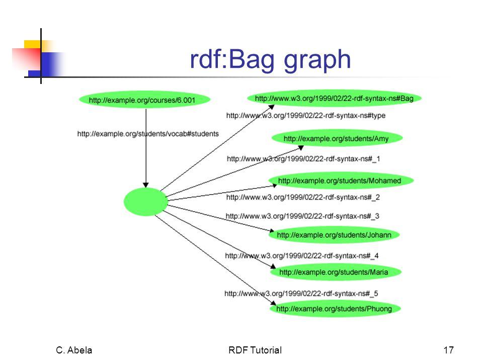 C. Abela RDF Tutorial17 rdf:Bag graph