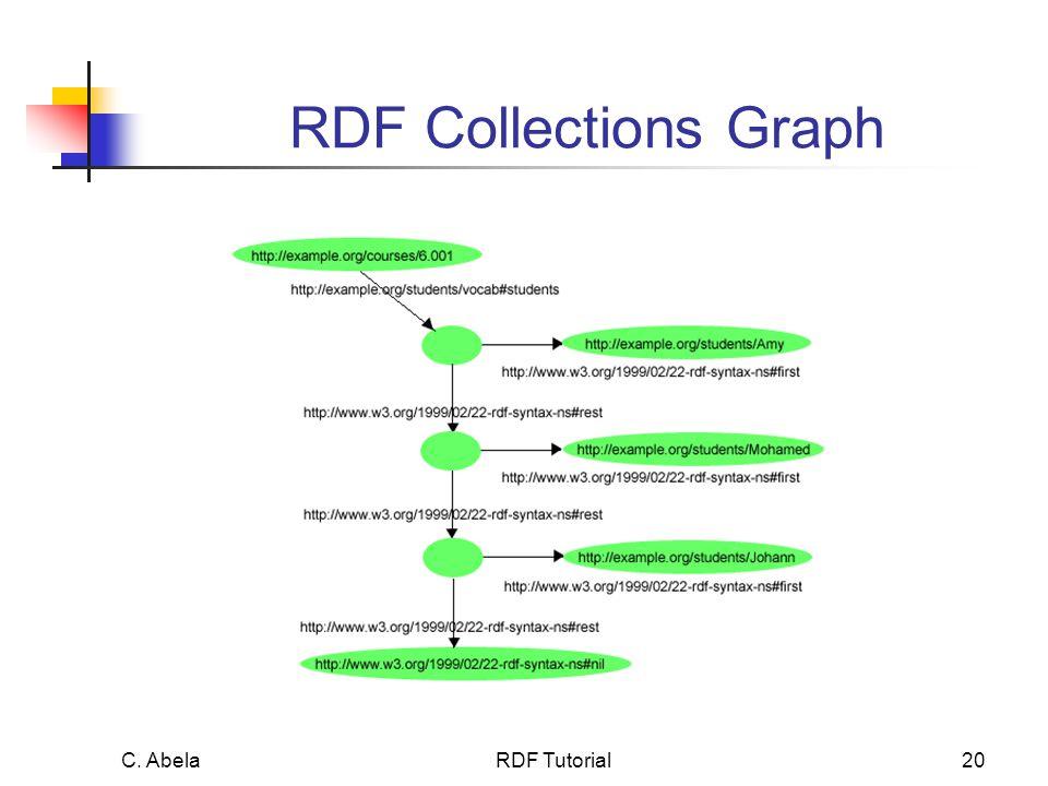 C. Abela RDF Tutorial20 RDF Collections Graph