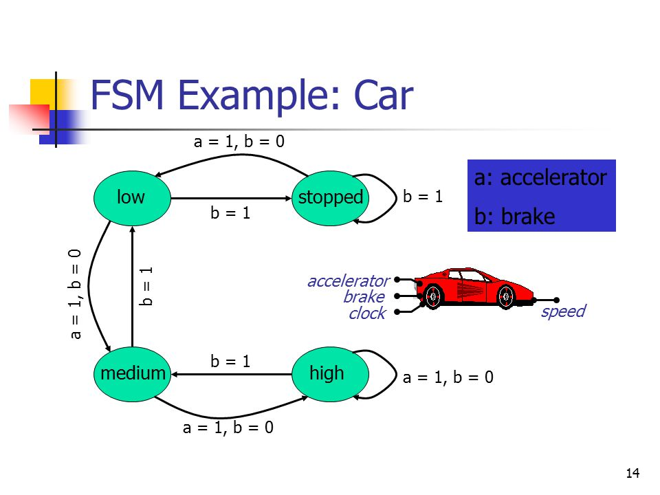 14 FSM Example: Car speed accelerator brake clock medium lowstopped high a: accelerator b: brake a = 1, b = 0 b = 1 a = 1, b = 0