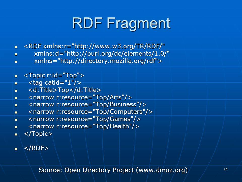 14 RDF Fragment <RDF xmlns:r=