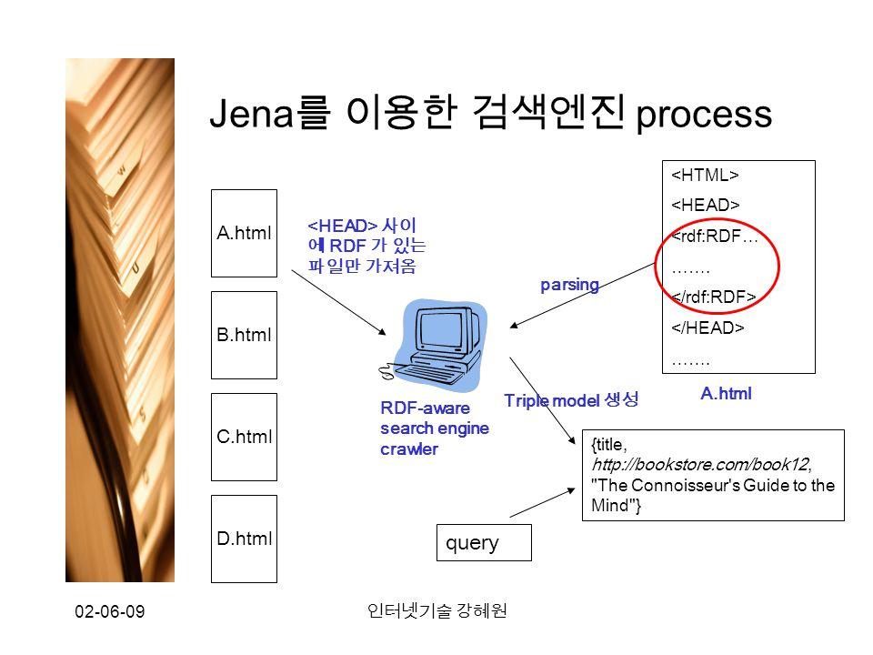 02-06-09 인터넷기술 강혜원 Jena 를 이용한 검색엔진 process A.html B.html C.html D.html 사이 에 RDF 가 있는 파일만 가져옴 RDF-aware search engine crawler <rdf:RDF … …….