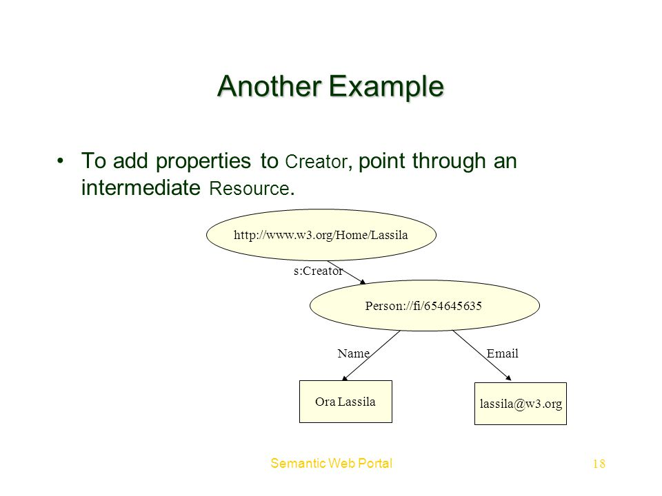 Semantic Web Portal18 EmailName s:Creator http://www.w3.org/Home/Lassila Another Example To add properties to Creator, point through an intermediate R