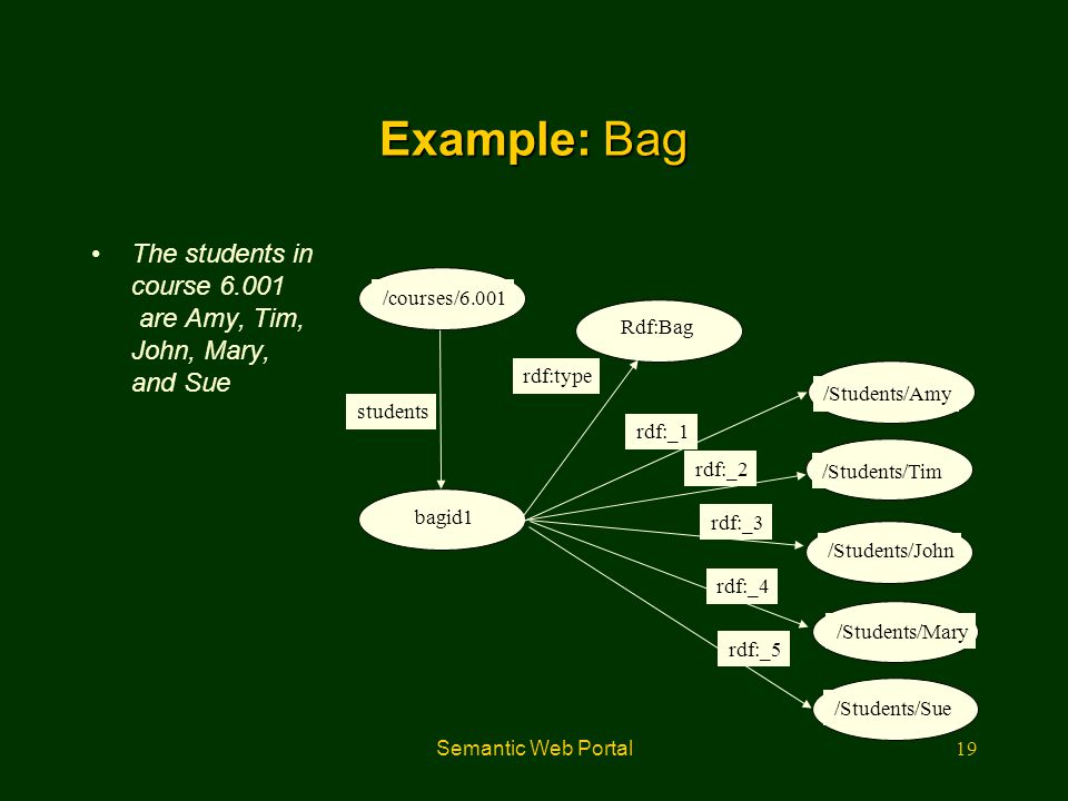 Semantic Web Portal19 Example: Bag The students in course 6.001 are Amy, Tim, John, Mary, and Sue Rdf:Bag /Students/Amy /Students/Tim /Students/John /