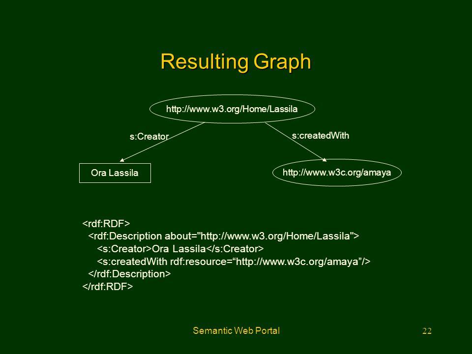 Semantic Web Portal22 Resulting Graph Ora Lassila http://www.w3c.org/amaya http://www.w3.org/Home/Lassila Ora Lassila s:createdWith s:Creator
