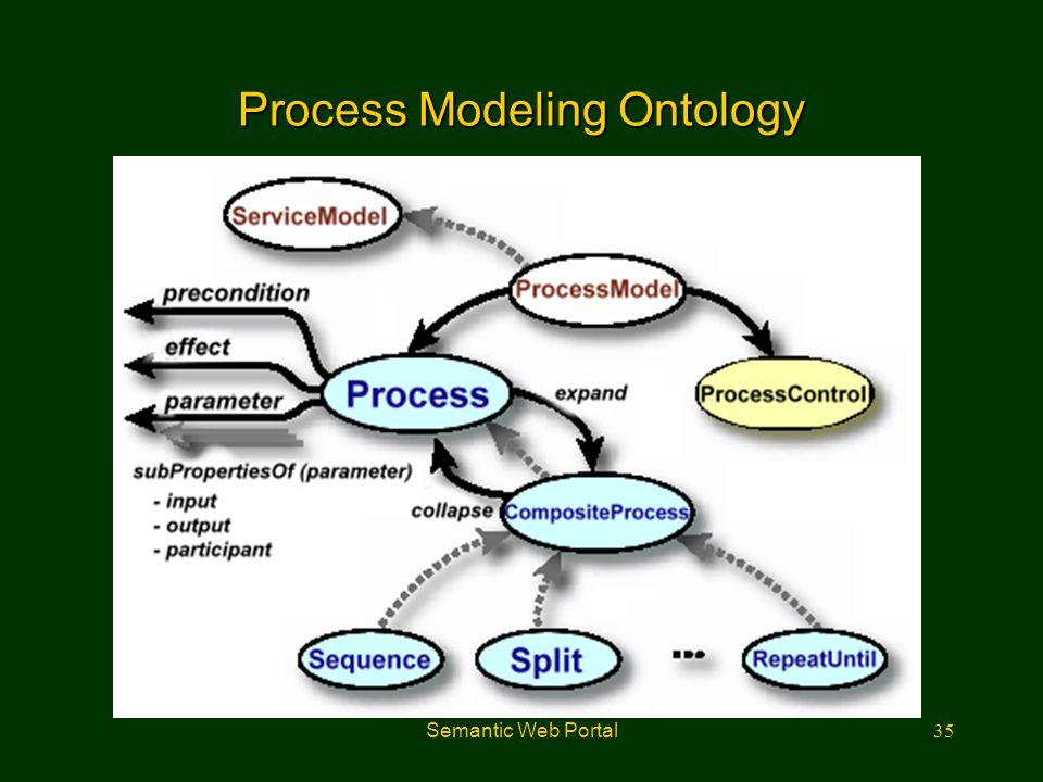 Semantic Web Portal35 Process Modeling Ontology