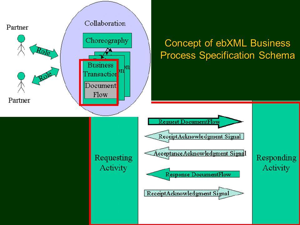 Semantic Web Portal36 Concept of ebXML Business Process Specification Schema