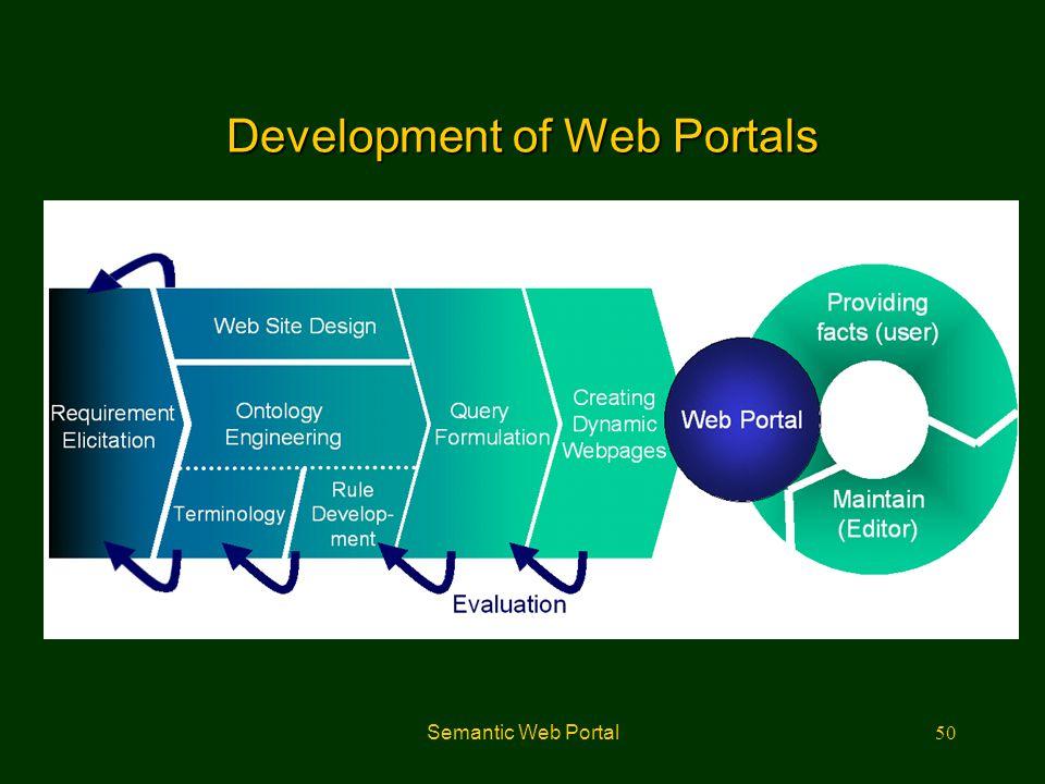 Semantic Web Portal50 Development of Web Portals