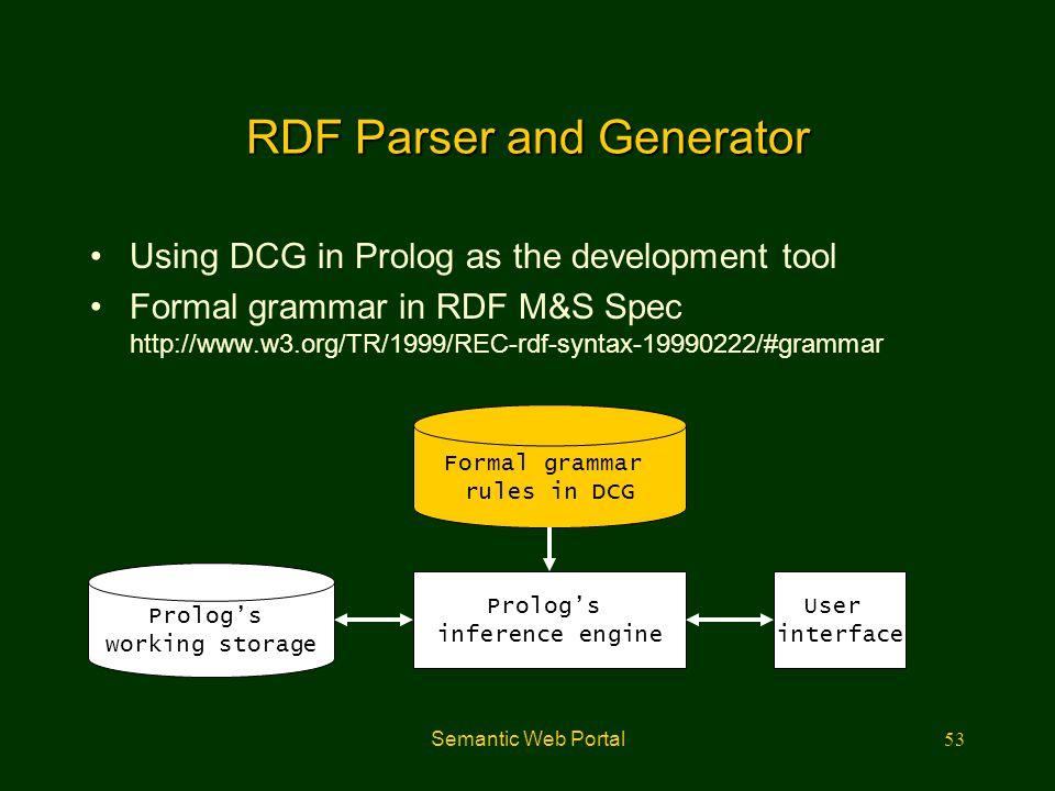 Semantic Web Portal53 RDF Parser and Generator Using DCG in Prolog as the development tool Formal grammar in RDF M&S Spec http://www.w3.org/TR/1999/RE