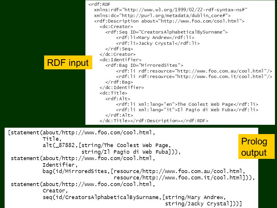 RDF Statements in RDB Tables IdNsName 1http://www.w3.org/2000/01/rdf# 2http://purl.org/metadata/dublin_core# …… IdNSPredicateName 12Creator 22Language ……… IdResourceName 1 http://www.dlib.org 2 http://www.foo.com …… IdLiteralName 1 Jacky Crystal 2English …… IdResourcePredicateLiteral 1111 2122 ………… RDF_NameSpace RDF_Predicate RDF_Literal RDF_Statement RDF_Resource