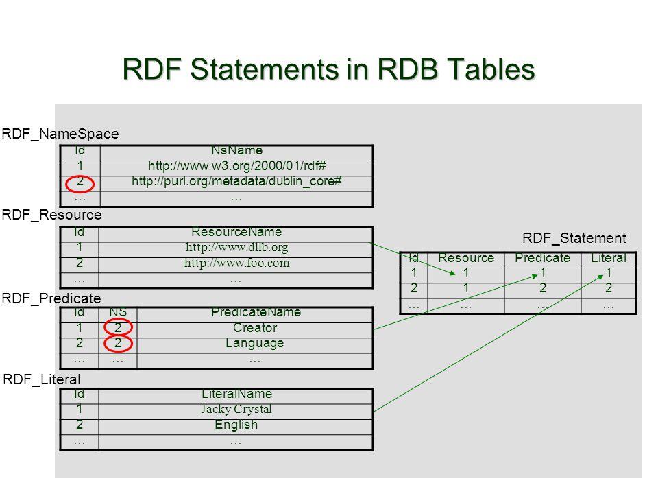 RDF Statements in RDB Tables IdNsName 1http://www.w3.org/2000/01/rdf# 2http://purl.org/metadata/dublin_core# …… IdNSPredicateName 12Creator 22Language