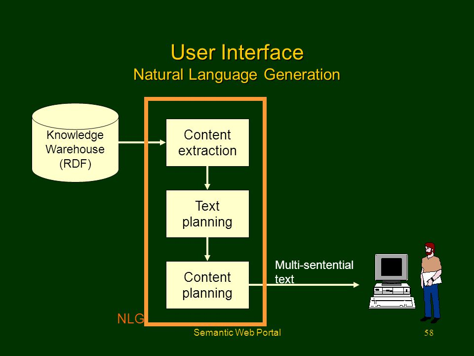 Semantic Web Portal58 User Interface Natural Language Generation Knowledge Warehouse (RDF) Content extraction Text planning Content planning Multi-sen