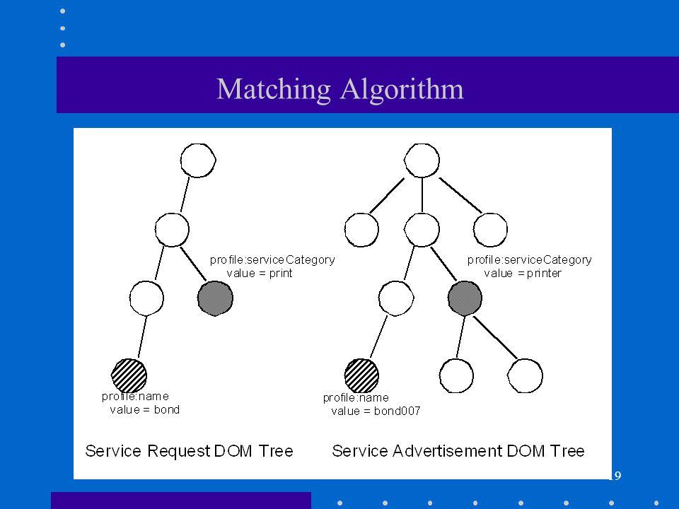 19 Matching Algorithm