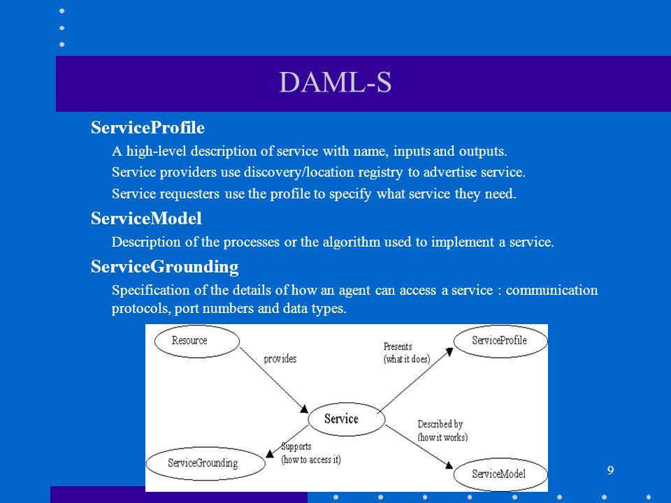 10 <rdf:RDF xmlns:rdf= http://www.w3.org/1999/02/22-rdf-syntax-ns# xmlns:rdfs= http://www.w3.org/2000/01/rdf-schema# xmlns:daml= http://www.daml.org/2001/03/daml+oil# xmlns:profile= http://www.daml.org/services/daml-s/0.7/Profile.daml# xmlns:xsd= http://www.w3.org/2000/10/XMLSchema.xsd# > 1.0 Description of the services supported by agent bond007.
