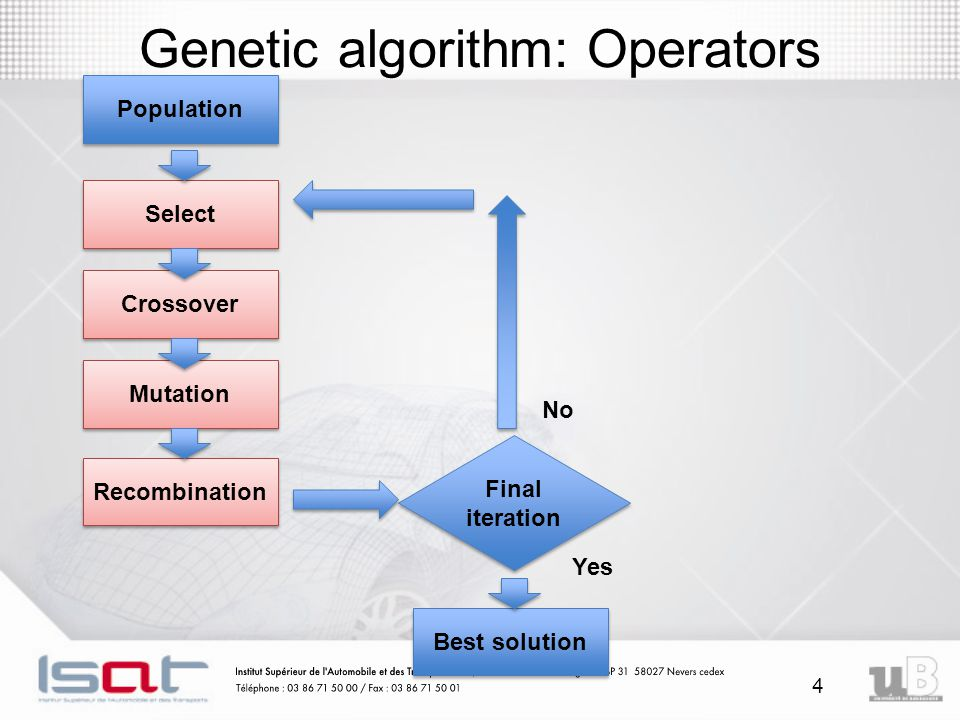 4 Genetic algorithm: Operators Population Select Crossover Mutation Recombination Best solution Final iteration Yes No