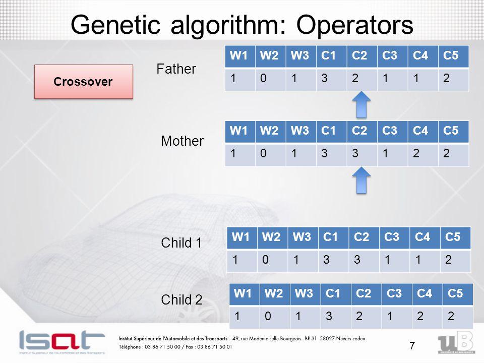 7 Genetic algorithm: Operators Crossover Child 1 Child 2 W1W2W3C1C2C3C4C5 10132112 W1W2W3C1C2C3C4C5 10133122 W1W2W3C1C2C3C4C5 10133112 W1W2W3C1C2C3C4C5 10132122 Father Mother