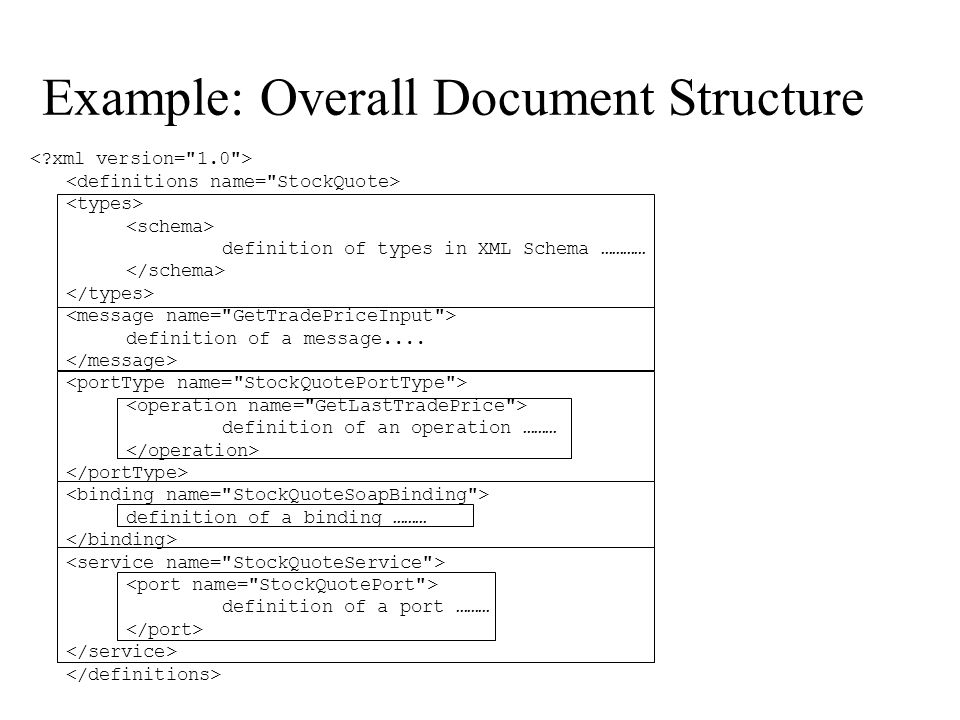 Example: Overall Document Structure definition of types in XML Schema ………… definition of a message.... definition of an operation ……… definition of a